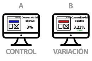Control y variación para un test a/b