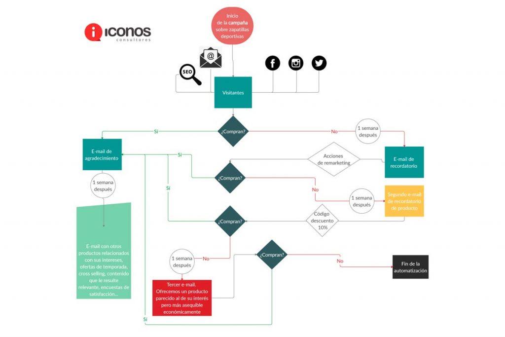 Diagrama de flujo para automatización del marketing
